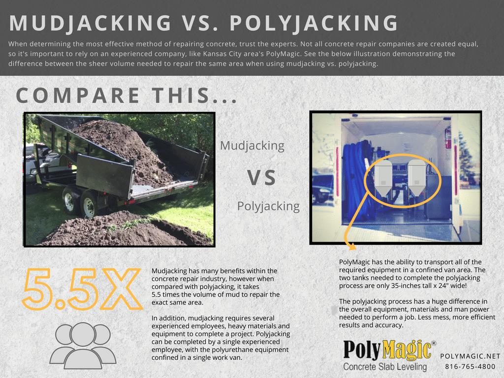 Main Differences in Mudjacking vs. Polyjacking